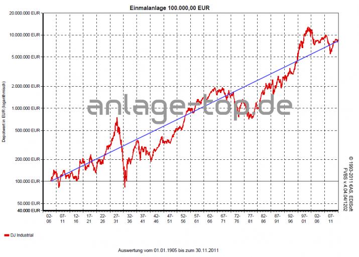 115 Jahre Dow Jones