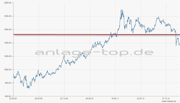 gold_preis_chart_2013_05-22