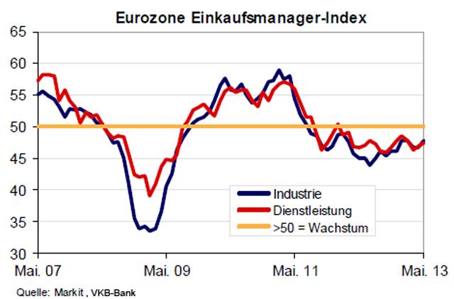 eurozone_einkaufsmanagerindex_2013