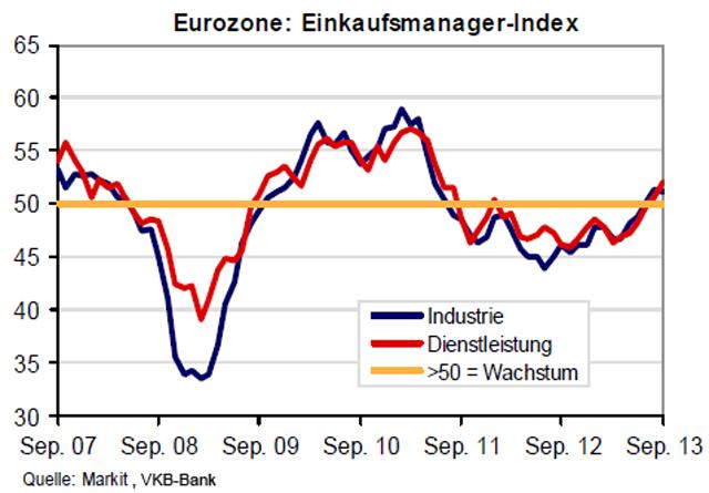 eurozone_einkaufsmanagerindex_2013-09