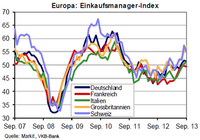 eurozone_einkaufsmanagerindex_volkswirtschaften_2013-09