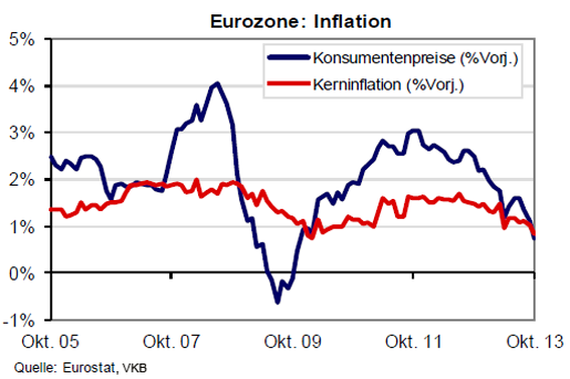 eurozone_inflationsrate_2013_10