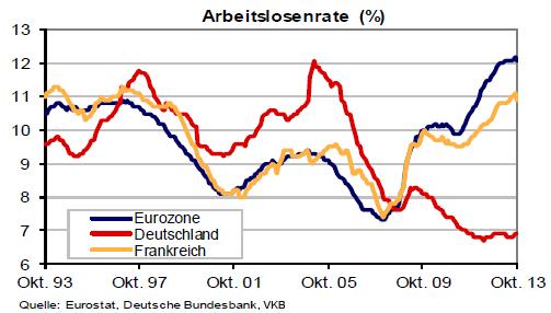 Arbeitslosenrate von 1993 bis 2013