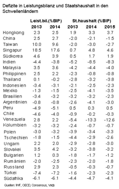 grafik_defizite_leistungsbilanz_staatshaushalt_schwellenländer_2013_2014_2015