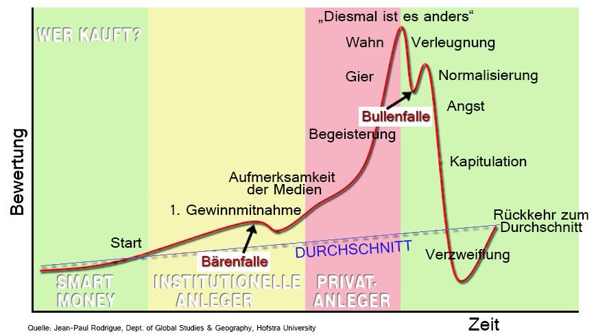 Börsenzyklus und Verhalten Anleger