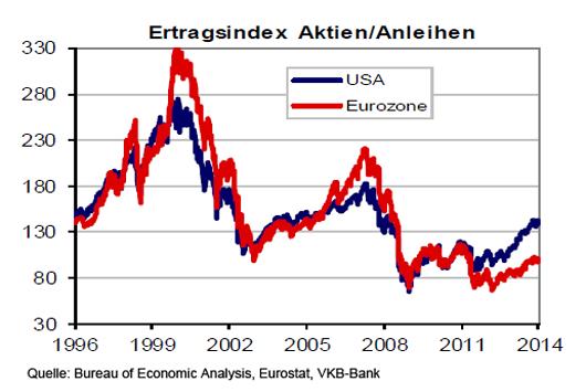 ertragsindex_aktien_gegen_anleihen_1996_bis_2014