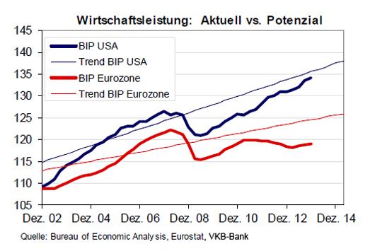 wirtschaftsleistung_aktuell_versus_potential_2012_bis_2014