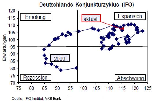 Konjunkturzyklus in Deutschland