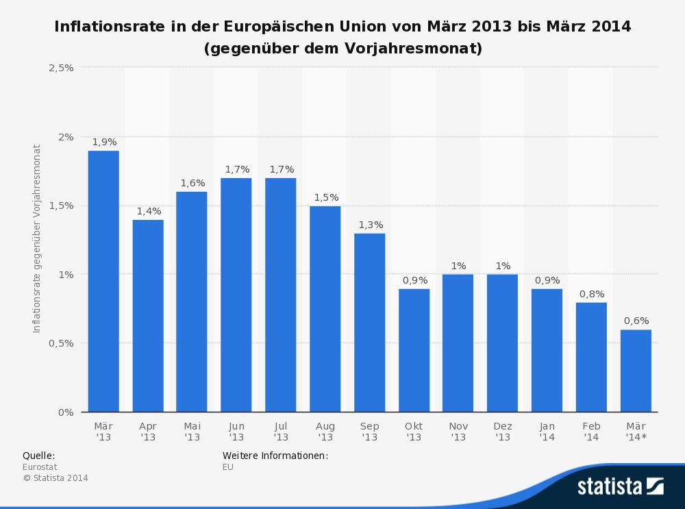 inflationsrate_in_der_eu_von_maerz_2013_bis_maerz_2014.png