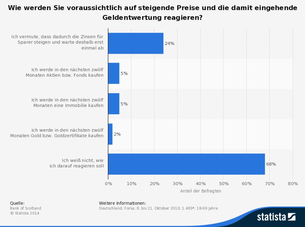 Inflationsauswirkung_auf_das_sparverhalten_2014