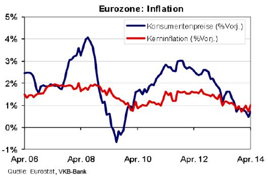 entwicklung_inflation_2006_bis_2014_in_der_eurozone