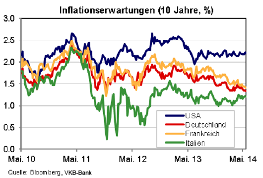 inflationserwartung_in_der_eurozone