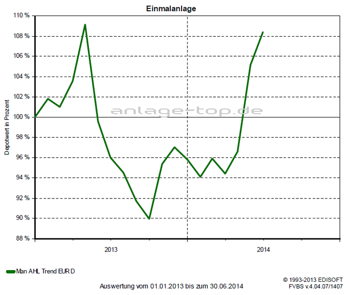 Man AHL Trend (EUR) D