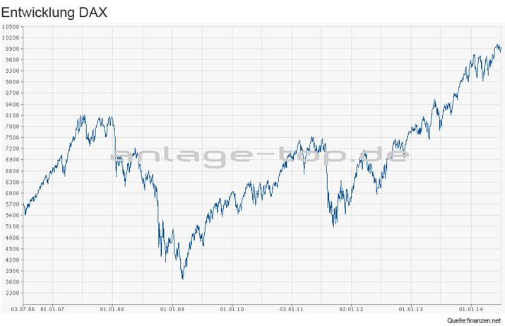 DAX Entwicklung 2006 bis 2014