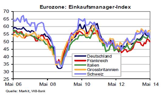 Einkaufsmanagerindex Eurozone Mai 2014