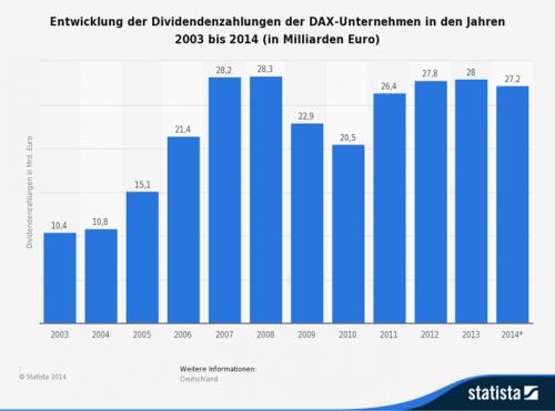 Dividendenzahlungen der DAX-Unternehmen in den Jahren 2003 bis 2014