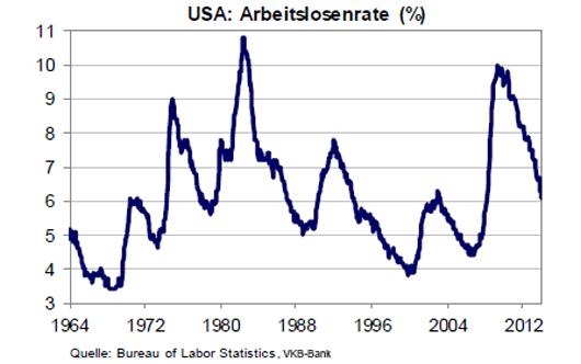 Arbeitslosenrate USA