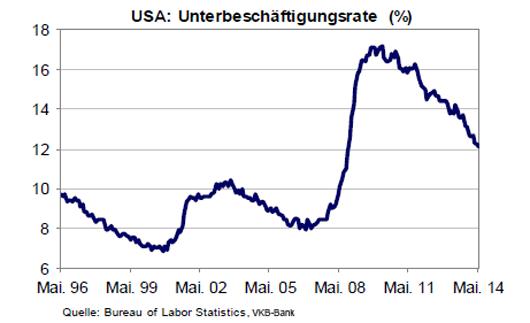Unterbeschäftigungsrate USA
