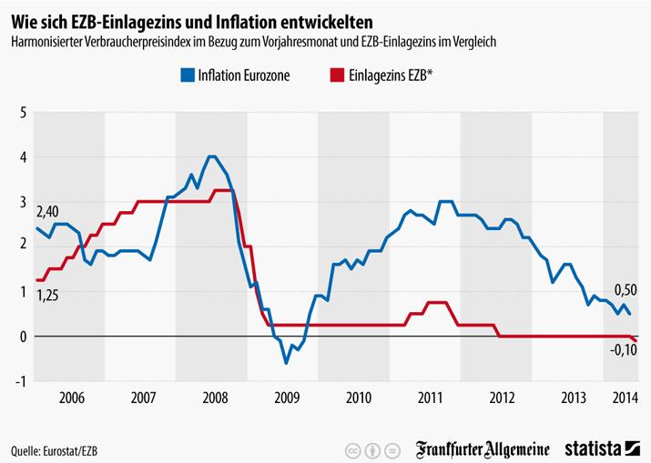 Entwicklung Einlagezinssatz und Inflation