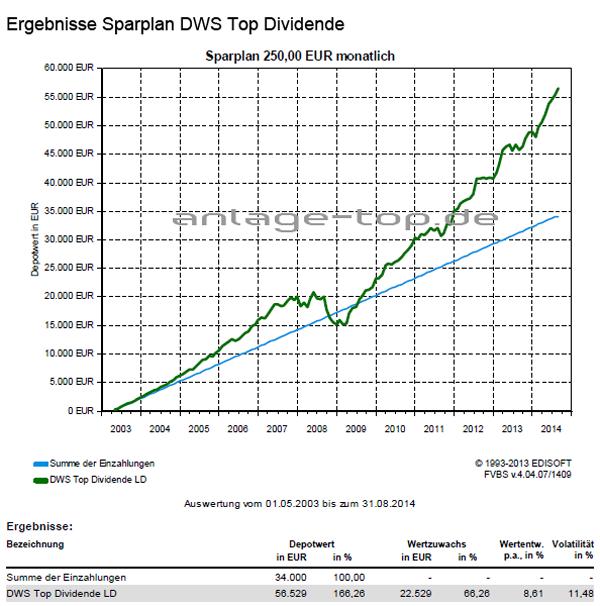 rendite dws top dividende