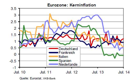 Inflation der Eurozone