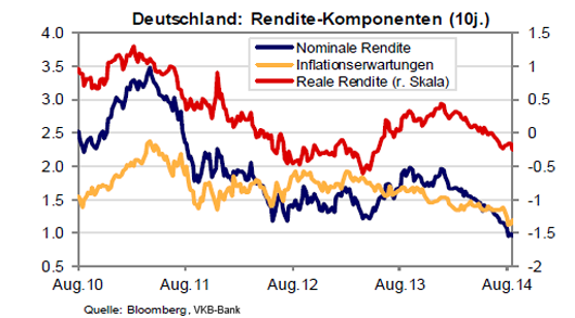 10 jährige deutsche Staatsanleihen