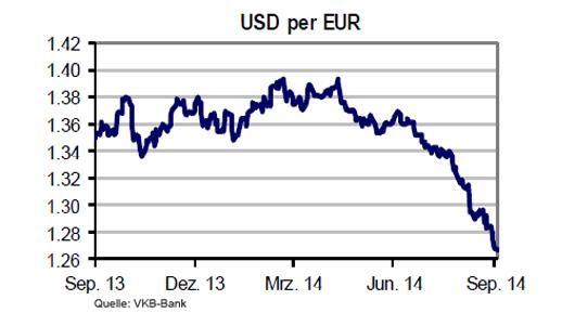 USD Entwicklung gen Euro