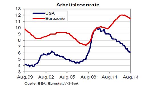 Arbeitslosenrateentwicklung USA und Eurozone