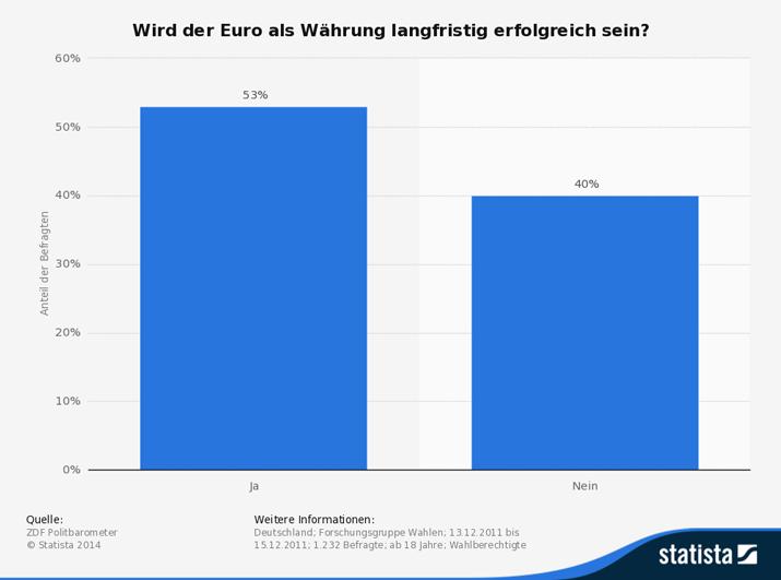 ist Euro als Währung langfristig erfolgreich