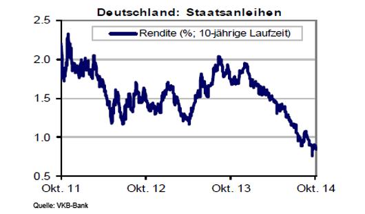 deutsche Staatsanleihen entwicklung