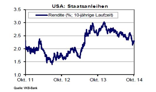 amerikanische Staatsanleihen entwicklung