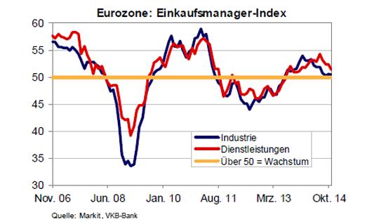 Eurozone Einkaufsmanagerindex