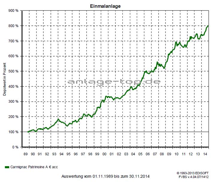 Carmignac Patrimoine A EUR acc