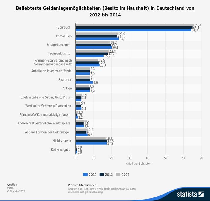Beliebteste Geldanlagemöglichkeiten (Besitz im Haushalt) in Deutschland von 2012 bis 2014