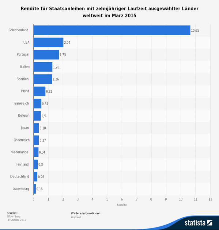 Rendite für Staatsanleihen mit zehnjähriger Laufzeit ausgewählter Länder weltweit im März 2015