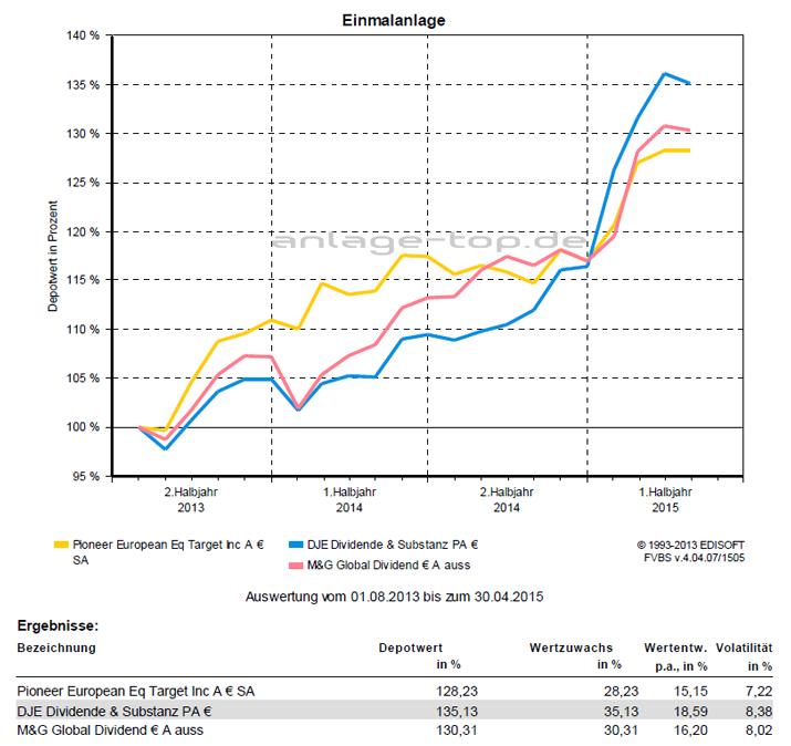 Ertrag ausgewählter Dividendenfonds von 2013 bis 2015