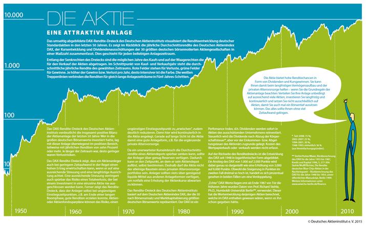 die_aktie-eine-attraktive-geldanlage_2015