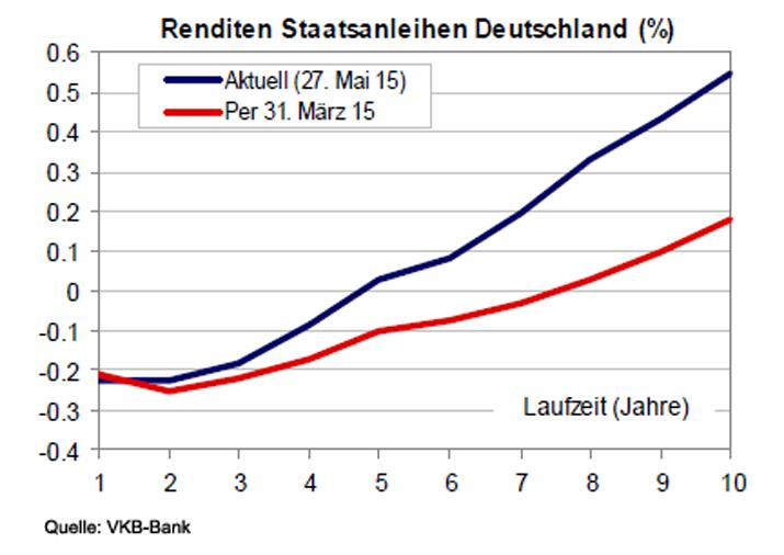 Staatsanleihen Deutschland Renditen