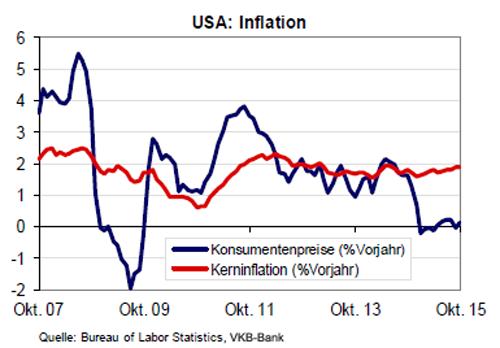 Entwicklung der Inflation in USA