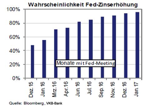 Zinserhöhungswahrscheinlichkeit der FED