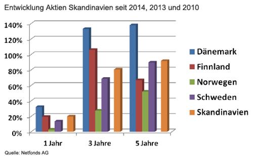 Entwicklung Aktien Skandinavien seit 2014, 2013 und 2010