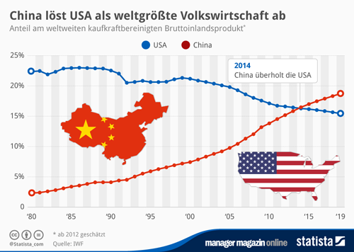 China löst USA als weltgrößte Volkswirtschaft ab
