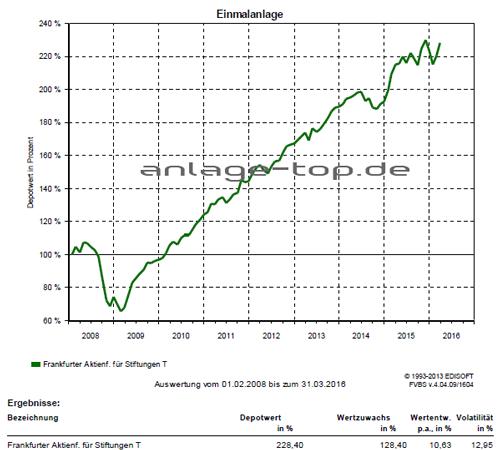 Frankfurter Aktienfonds für Stiftungen