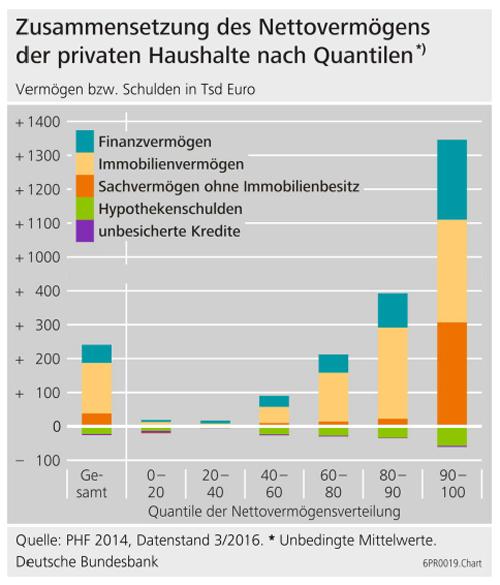 zusammensetzung-nettovermoegen-private-haushalte-2016