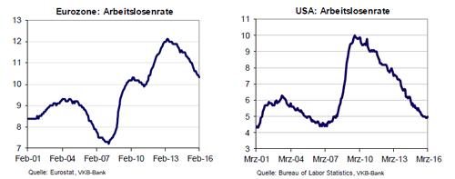 Arbeitslosenzahlen USA und Eurozone