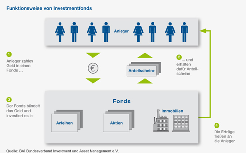 Funktion Investmentfonds