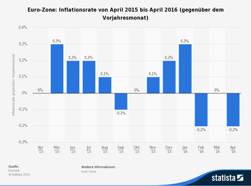 Euro-Zone Inflationsrate von April 2015 bis April 2016