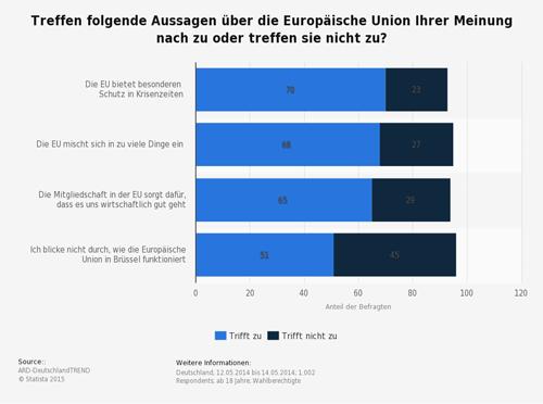 Meinung zur Europäische Union