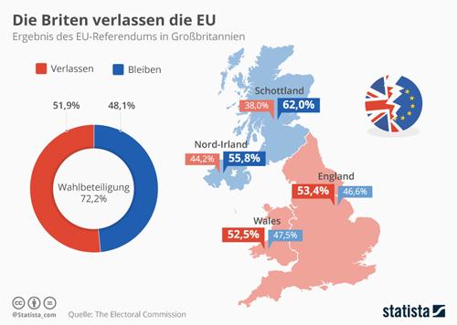Ergebnis des EU-Referendums in Großbritannien