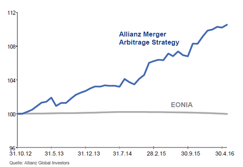 Allianz Merger Abitrage Strategy Fonds